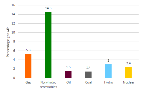 growth rates of different fuels during 2018 in percent