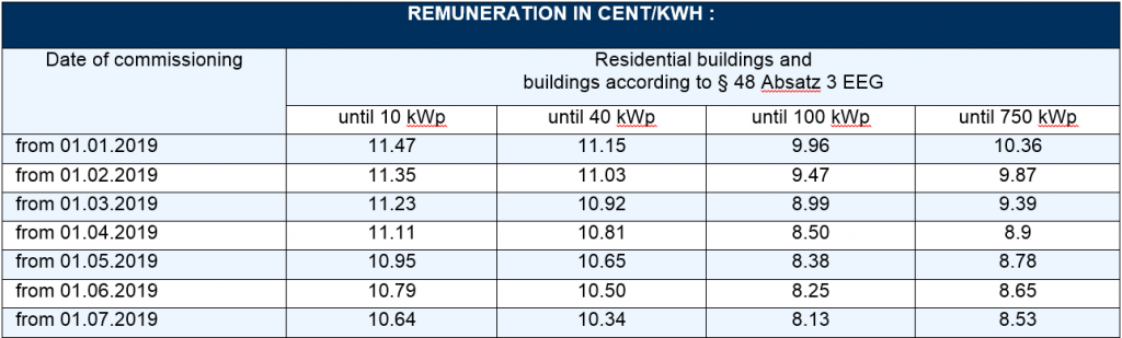 reduction of remuneration rates for PV systems below 750 kW in 2019