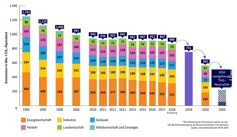Entwicklung der Treibhausgasemissionen in Deutschland nach Sektoren im Klimaschutzplan
