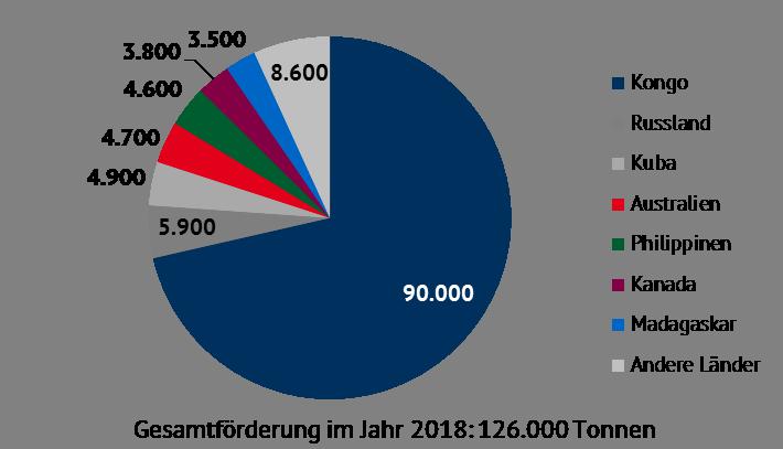 geschätzter Kobaltabbau in Tonnen im Jahr 2018