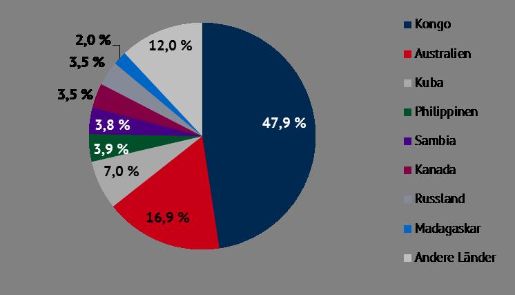 Anteile am weltweiten Kobalt-Vorkommen in Prozent
