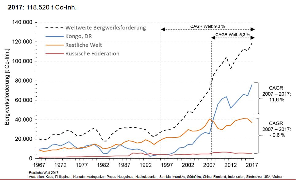 Kobaltangebot Bergwerksförderung 1976 - 2017