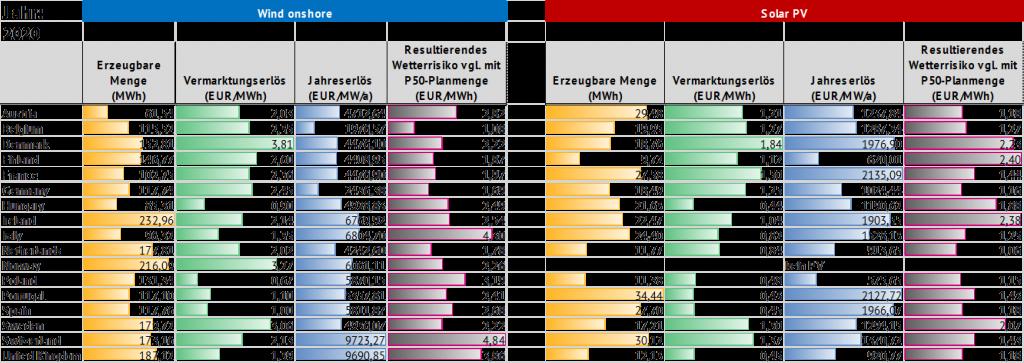 Vergleich der Wetterrisiken in unterschiedlichen Märkten im Jahr 2020 anhand der Wetterjahre 2005-2016.