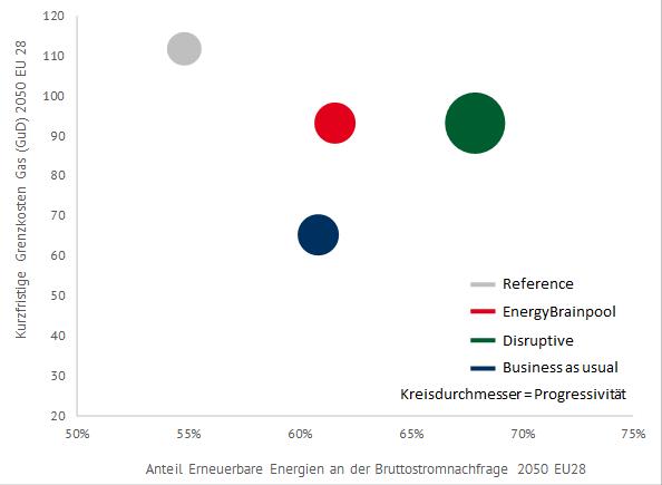 Trends in den unterschiedlichen Szenarien ausgewählter EU-Staaten