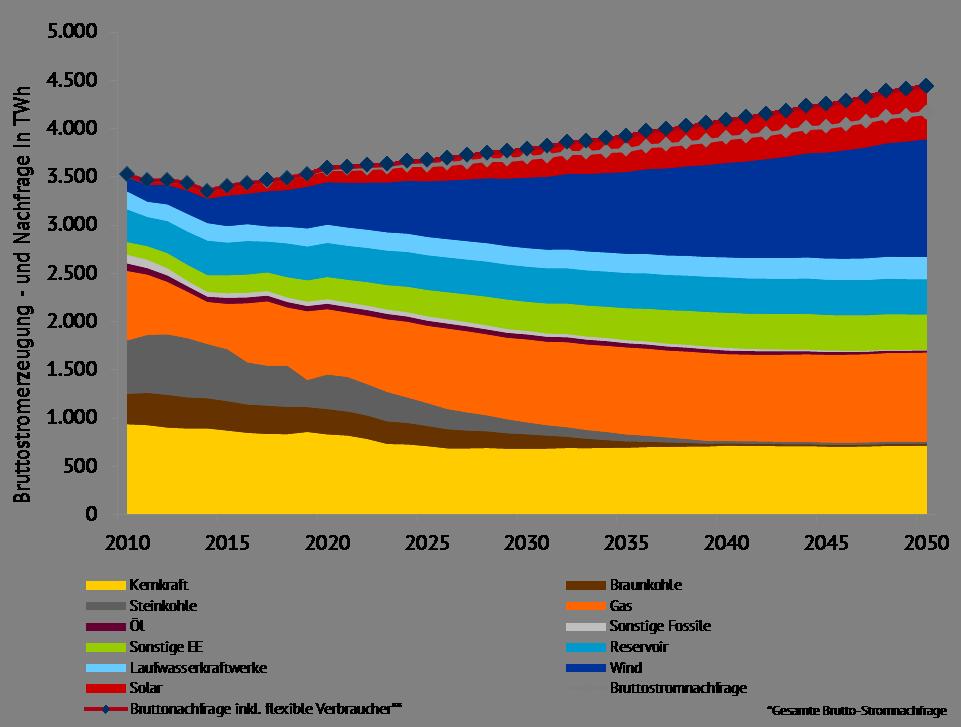 Bruttostromerzeugung und -nachfrage nach Energieträgern EU-28