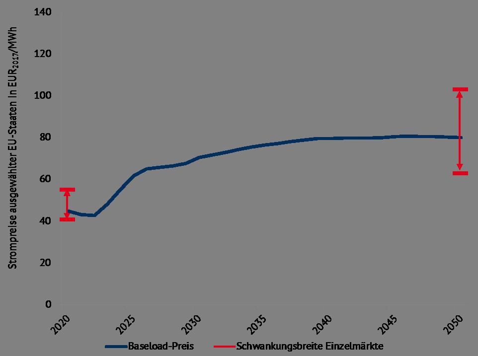 jährliche Baseload-Preise und Schwankungsbreite nationaler Einzelmärkte ausgewählter Staaten in Europa im Durchschnitt