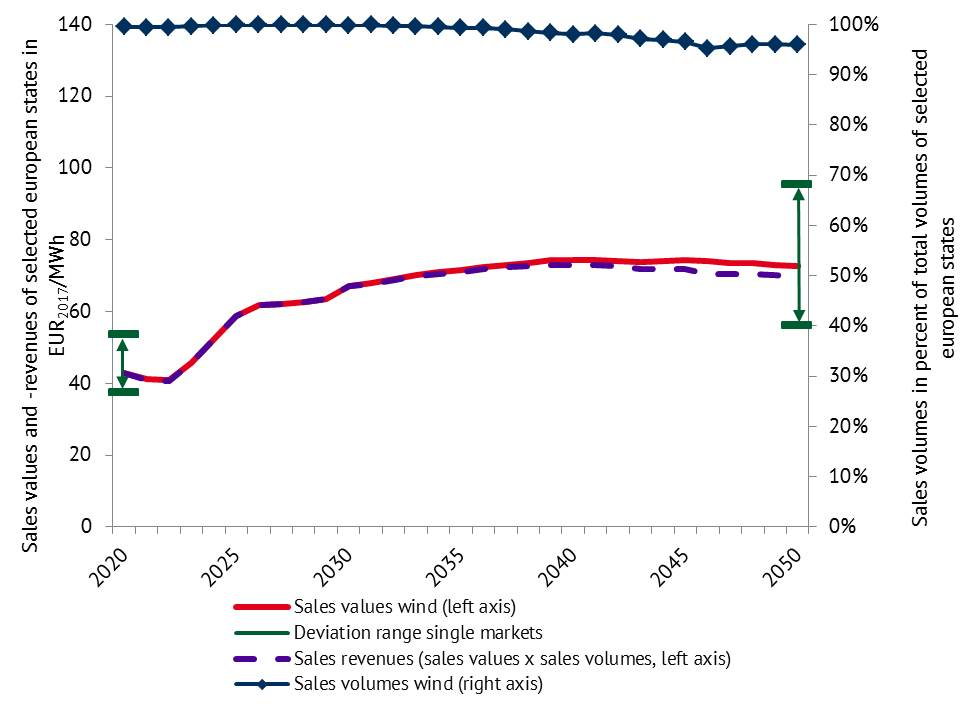 Vermarktungswerte und -mengen für Wind in ausgewählten EU-Staaten im Durchschnitt