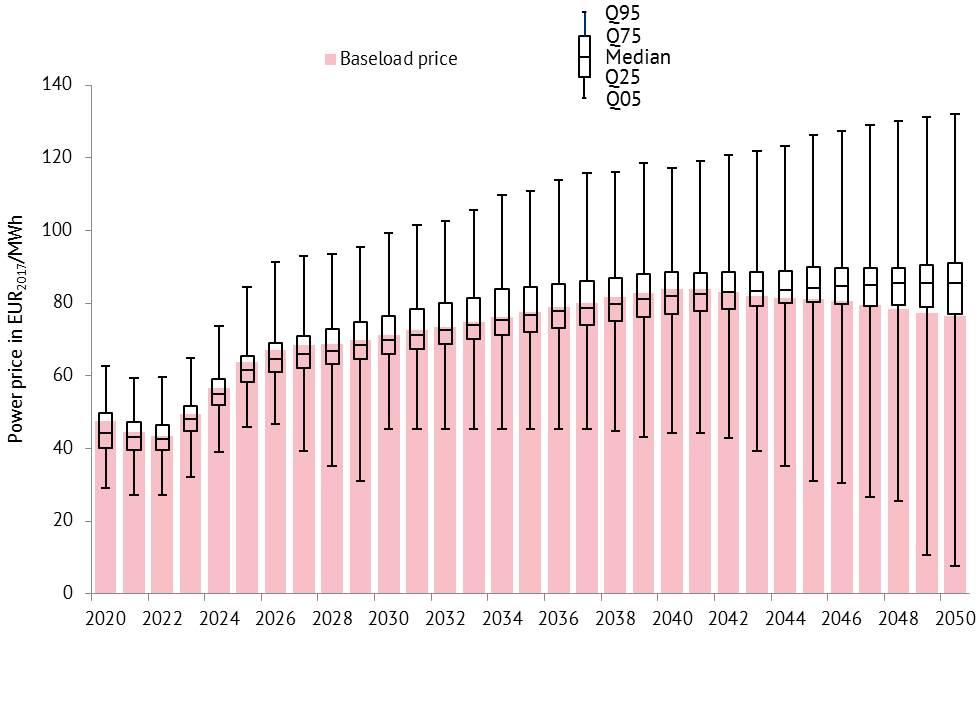 Entwicklung der nachfragegewichteten Baseload-Preise und Quantile der Stundenpreise ausgewählter EU-Staaten