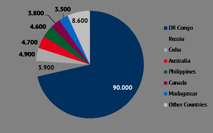 estimated cobalt mining in 2018