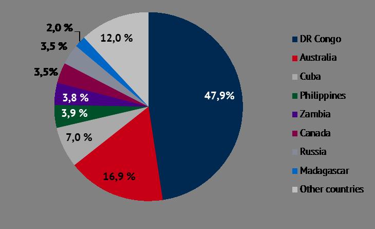 shares of global cobalt reserves