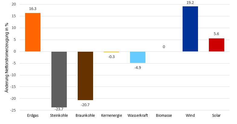 relative Änderung der Stromerzeugung im Halbjahresvergleich 2019 zu 2018 in Deutschland