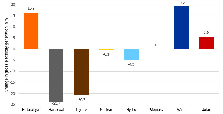 relative change in electricity generation in first half of 2019 compared to 2018 in Germany