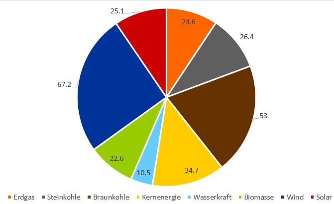Stromerzeugung der verschiedenen Energieträger im ersten Halbjahr 2019 in Deutschland in TWh
