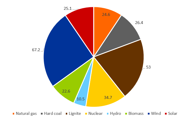 electricity generation of the various energy carrier in Germany in the first half of 2019 in TWh