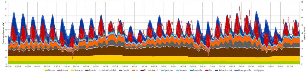 Stromerzeugung und Day-Ahead-Preise im Juli 2019 in Deutschland