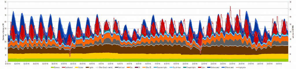 relative price development of the electricity front-year baseload Germany (candel sticks), CO2-certificates (orange line), gas (yellow line) and coal (red line) in June and July 2019