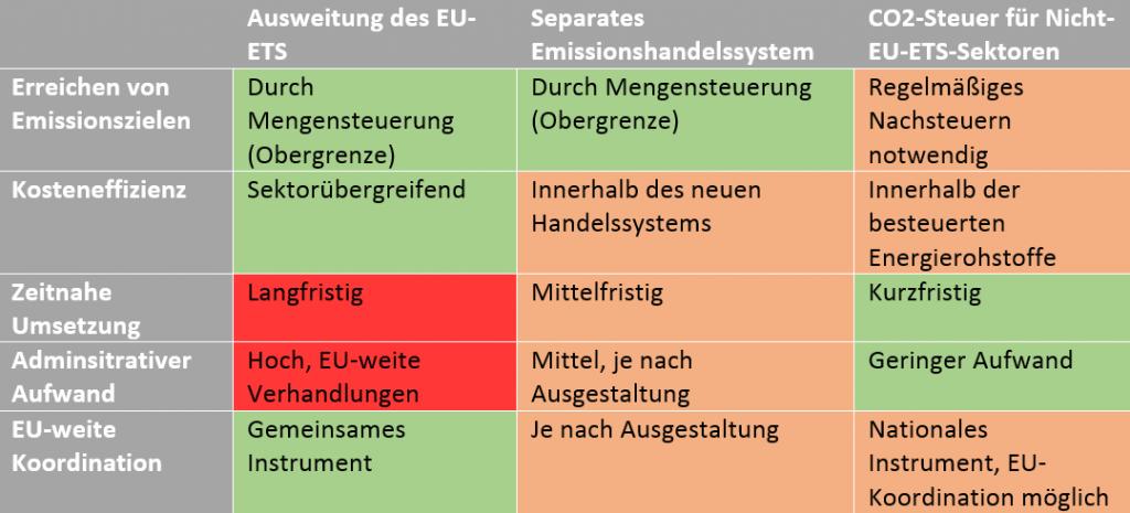 Vor- und Nachteile der unterschiedlichen Optionen für CO2-Bepreisung