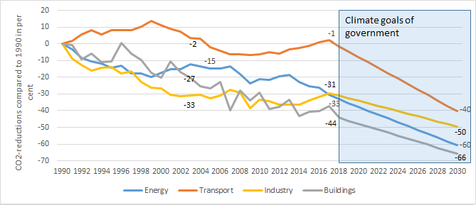 Figure 2: German CO2-reductions since 1990 and targets by 2030 in per cent (source: Energy Brainpool)