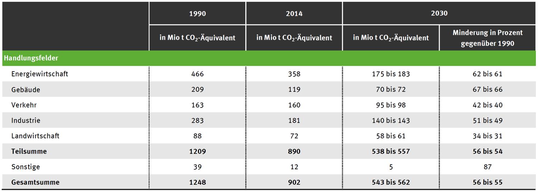 Abbildung 1: Minderungsziele Deutschlands bis 2030 nach Klimaschutzplan 2050 (Quelle: Umweltbundesamt)