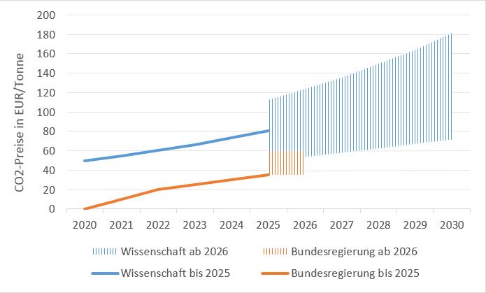 Abbildung 1: Zusätzliche CO2-Bepreisung im Verkehrs- und Wärmesektor laut Klimapaket 2030 und wissenschaftlicher Notwendigkeit (Quelle: Energy Brainpool)