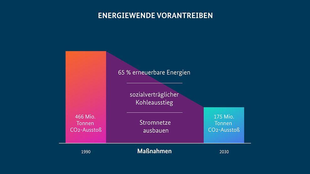 Abbildung 2: Emissionsziel im Energiesektor und übergeordnete Maßnahmen im Klimapaket 2030 (Quelle: Bundesregierung)