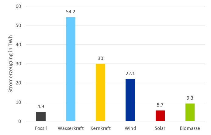 Wachstum der chinesischen Stromerzeugung im Halbjahresvergleich 2019 zu 2018 in TWh