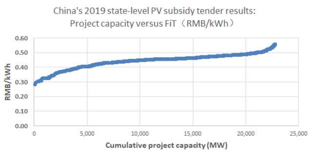 results of China's first state-level PV tender from July 2019