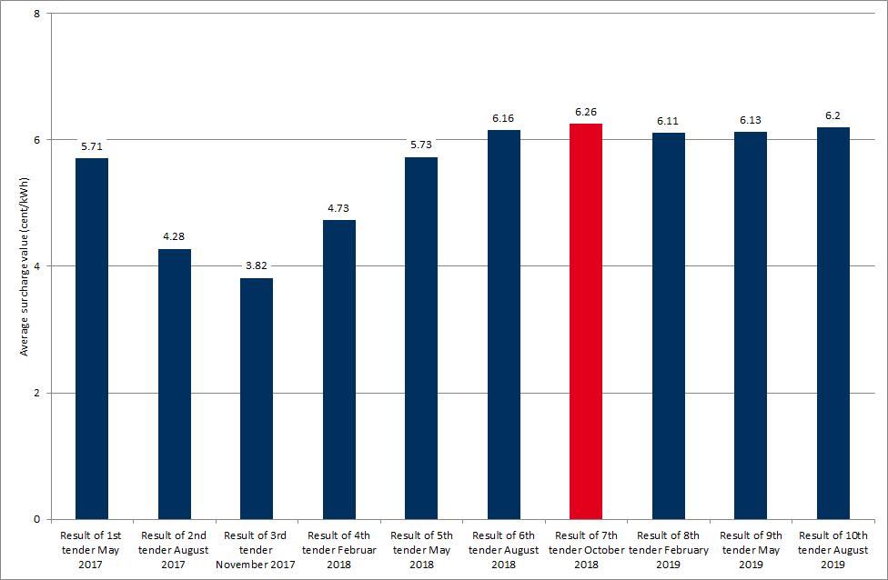 average bid values in German tenders for wind onshore in ct/kWh