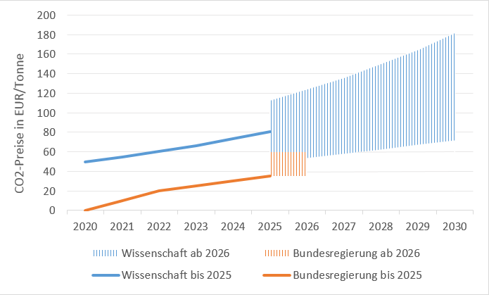 Zusätzliche CO2-Bepreisung im Verkehrs- und Wärmesektor laut Klimapaket 2030 und wissenschaftlicher Notwendigkeit