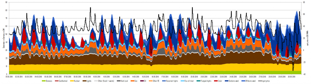 Power generation and day-ahead prices in September 2019 in Germany