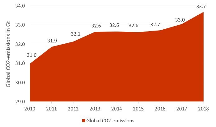 global CO2-emissions 2010 until 2018 in Gt - COPs