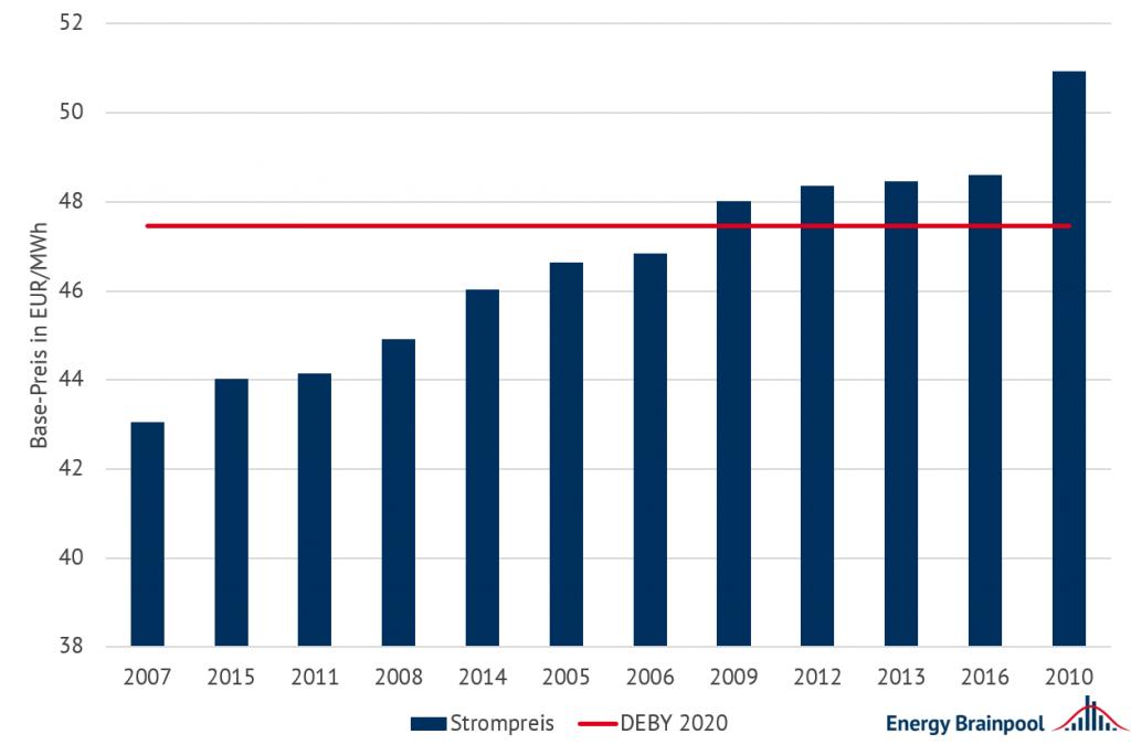 Basepreis Strom, Deutschland 2020 [in EUR/MWh], wenn Wetter wie in den Jahren 2007–2016 im Vergleich zu Terminmarktpreis 2020, Terminmarktpreise, Energy Brainpool