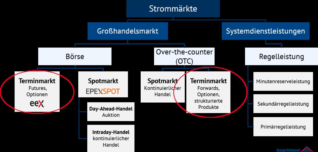 Übersicht der Strommärkte und Einordung des Terminmarktes, Terminmarktpreise, Energy Brainpool