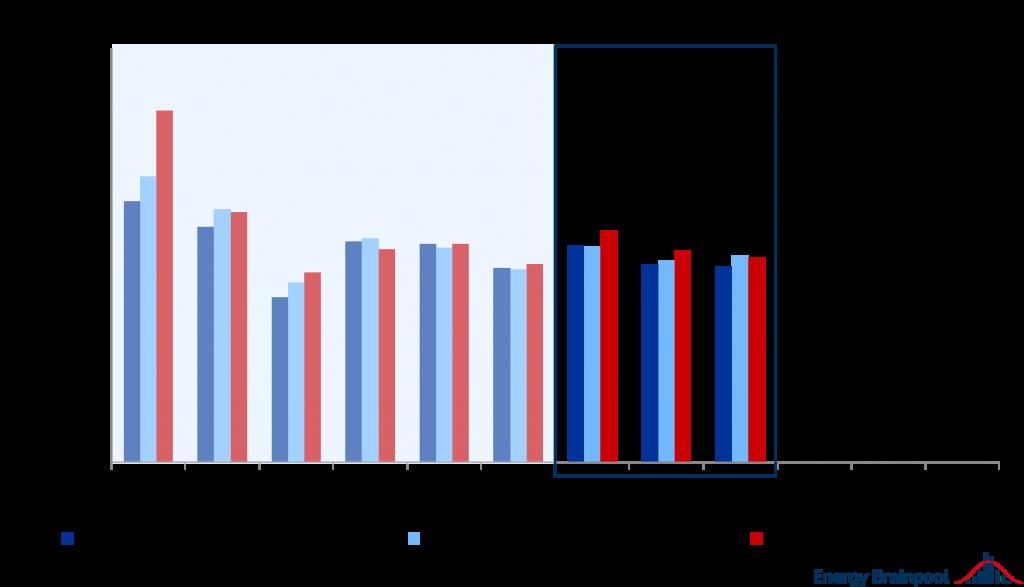 Vermarktungswerte für Wind-Onshore, Wind-Offshore und PV im Jahr 2019 in EUR/MWh, Energy Brainpool, Vermarktungserlöse