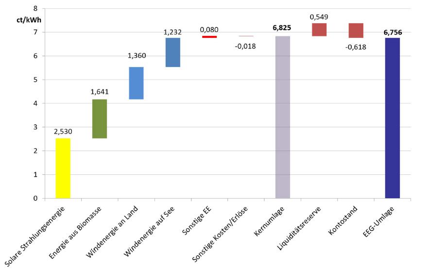 Zusammensetzung der EEG-Umlage für 2020, Energy Brainpool; Ausschreibung