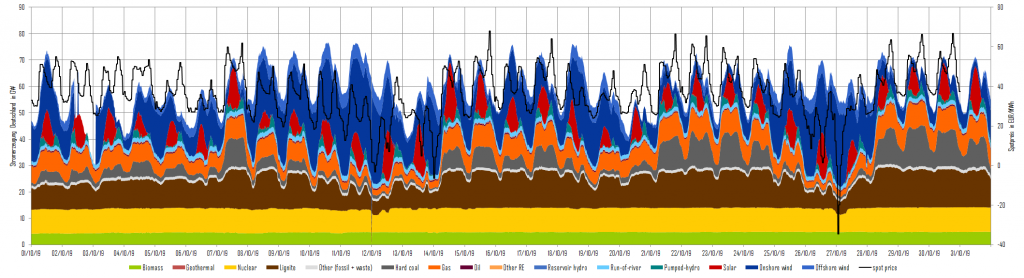 power generation and day-ahead prices in October 2019 in Germany, tender, Energy Brainpool