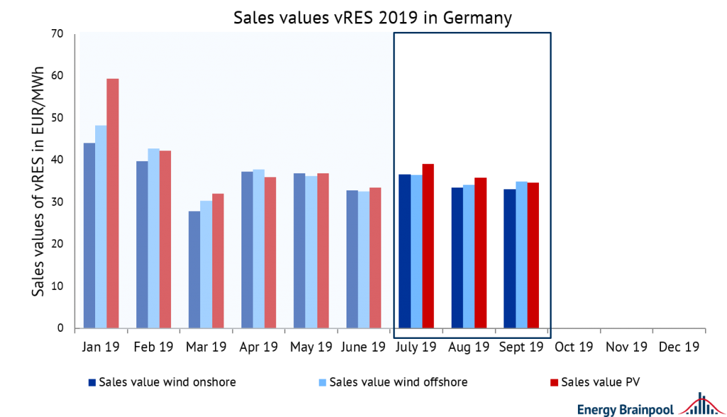 sales value of wind onshore, wind offshore and PV in 2019 in EUR/MWh, Energy Brainpool, sales revenues