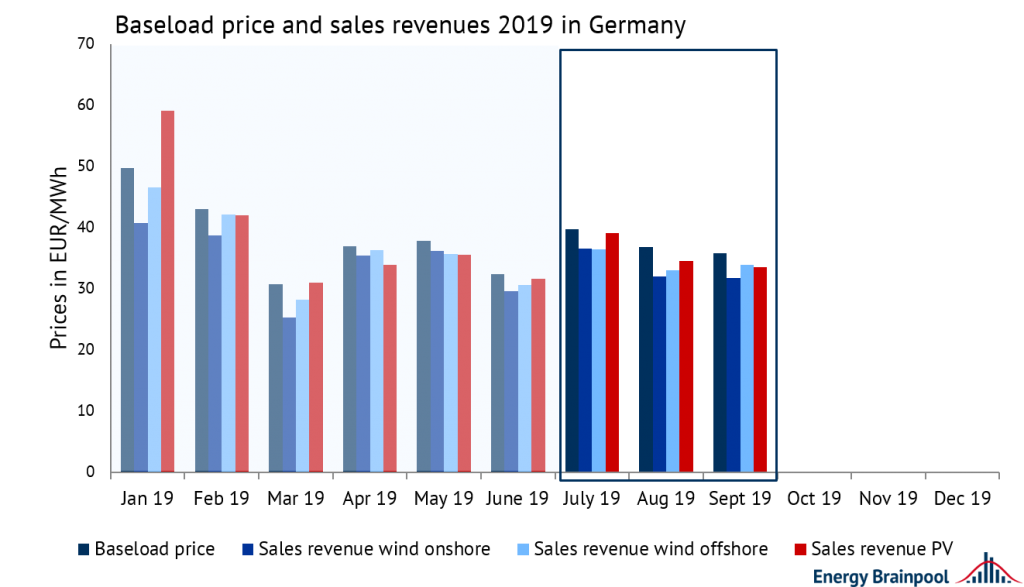 development of baseload prices and sales revenues of wind onshore, wind offshore and PV in 2019 in EUR/MWh, Energy Brainpool, sales revenues