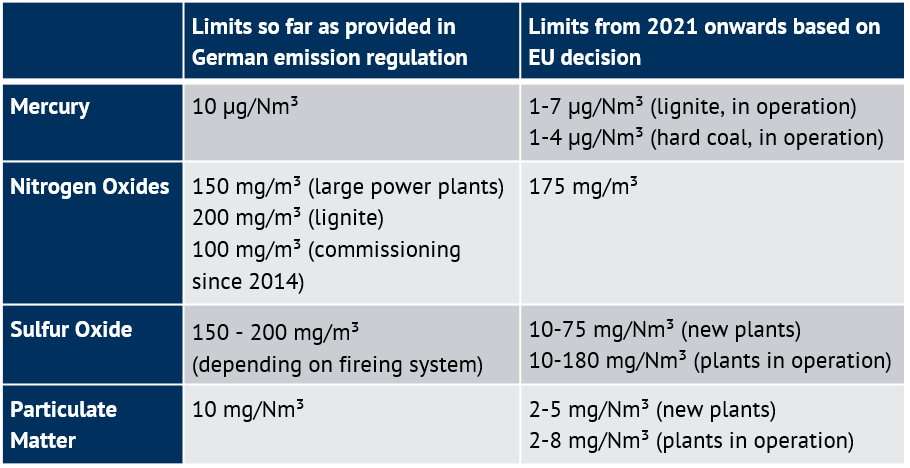 emission limits as annual average for power plants >300 MW_th, coal power plants, Energy Brainpool
