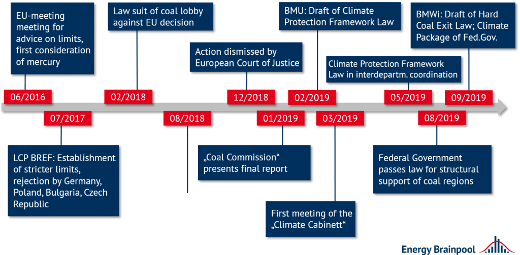 timeline of some milestones in climate protection legislation in Germany, coal power plants, Energy Brainpool
