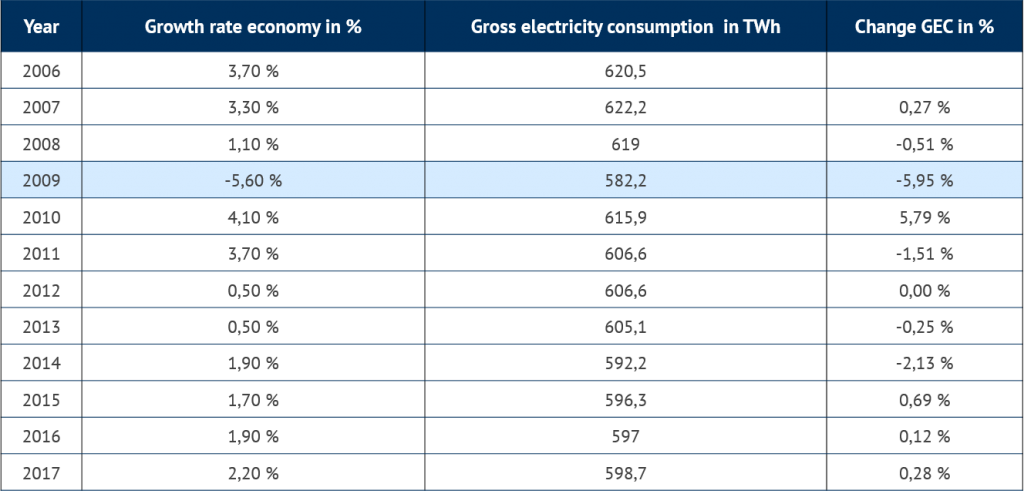 change in annual gross electricity consumption compared with economic growth rate, 2006-2017, Energy Brainpool, futures market price