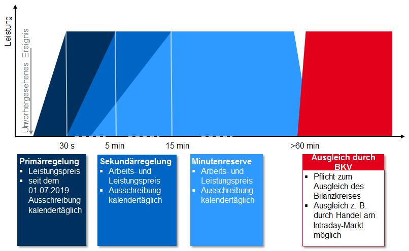 Die Arten und der Einsatz der Regelleistung in Deutschland, Energy Brainpool, Regelleistungsmarkt