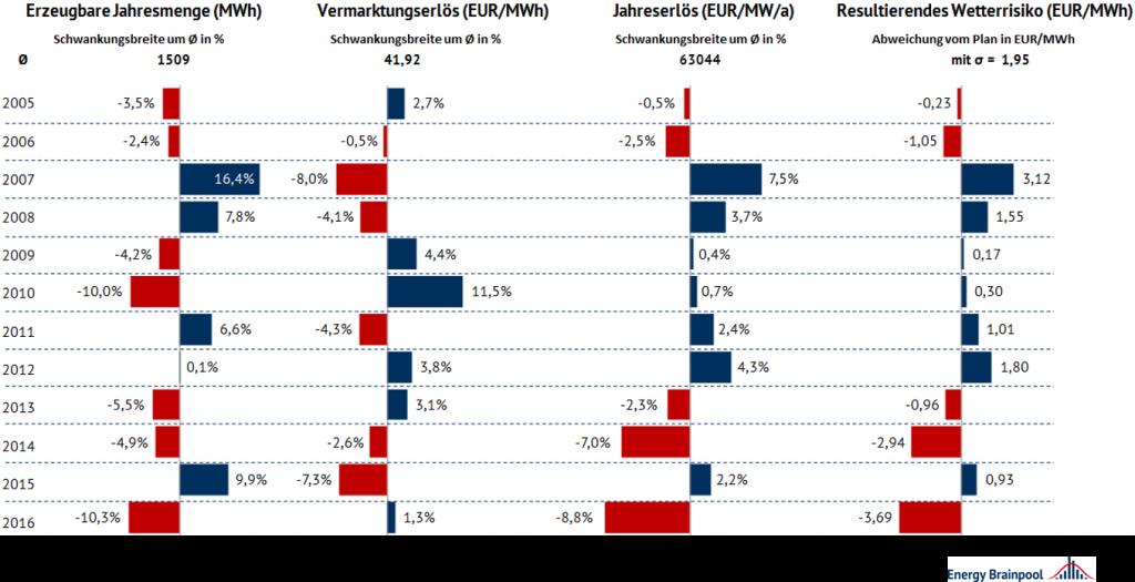 Vergleich des Einflusses verschiedener Wetterjahre auf Strommenge und -wert in 2021 mittels prozentualer Abweichungen vom Mittelwert aller Wetterjahre, Energy Brainpool, EU
