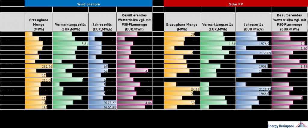 Vergleich der Wetterrisiken in unterschiedlichen Märkten im Jahr 2020 anhand der Wetterjahre 2005-2016, Energy Brainpool, EU