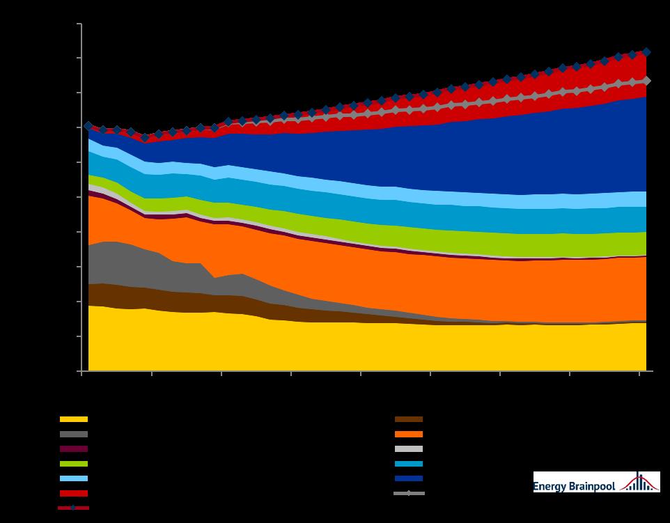 Bruttostromerzeugung und -nachfrage nach Energieträgern EU-28, Energy Brainpool, EU