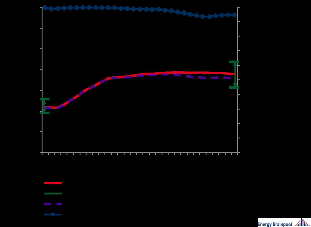 Vermarktungswerte und -mengen für Wind in ausgewählten EU-Staaten im Durchschnitt, Energy Brainpool, EU