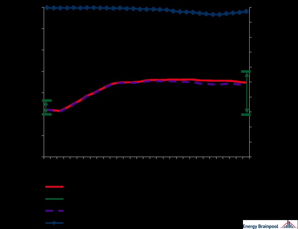 Vermarktungswerte und -mengen für Solar ausgewählter EU-Staaten im Durchschnitt, Energy Brainpool, EU