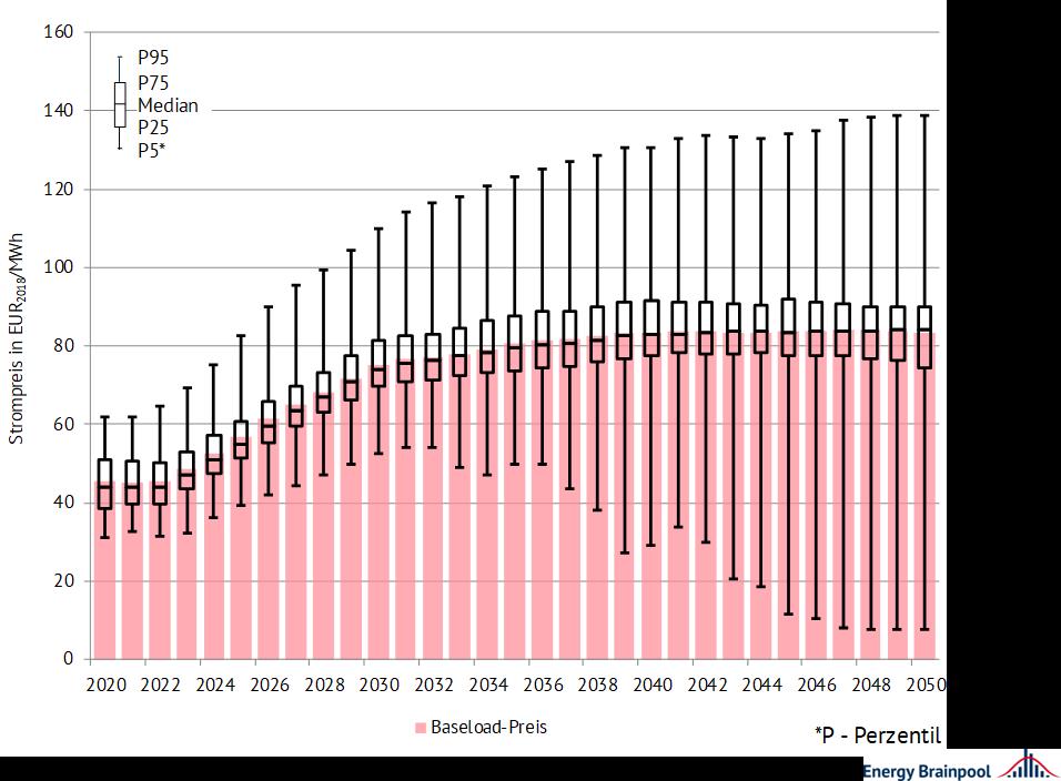 Entwicklung der nachfragegewichteten Baseload-Preise und Quantile der Stundenpreise ausgewählter EU-Staaten, Energy Brainpool, EU
