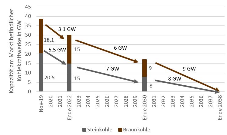 installierte Leistung von Kohlekraftwerken und Abschaltungen bis 2038 in GW in Deutschland, Kohleausstiegsgesetz, Energy Brainpool