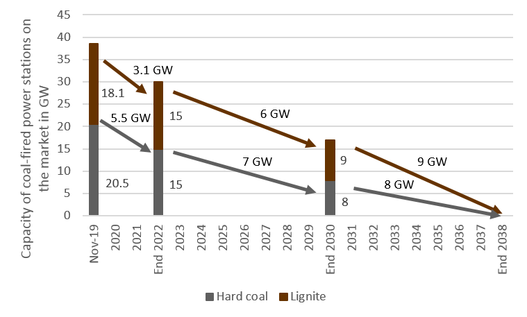 installed capacity of coal-fired power plants and shutdowns by 2038 in GW in Germany, Energy Brainpool, coal exit law